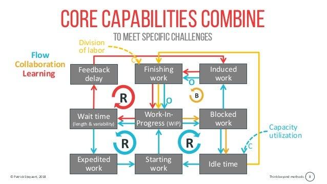 Think beyond methods© Patrick Steyaert, 2018 8 Core Capabilities combine To meet specific challenges Feedback delay R Lear...