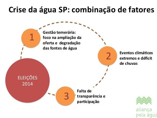 Crise  da  água  SP:  combinação  de  fatores   1   2   Gestão  temerária:     foco  na  ampli...