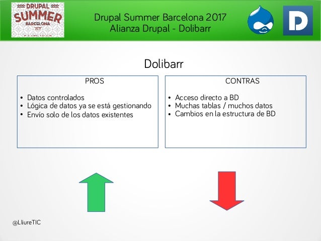 Drupal Summer Barcelona 2017 Alianza Drupal - Dolibarr @LliureTIC Dolibarr PROS ● Datos controlados ● Lógica de datos ya s...