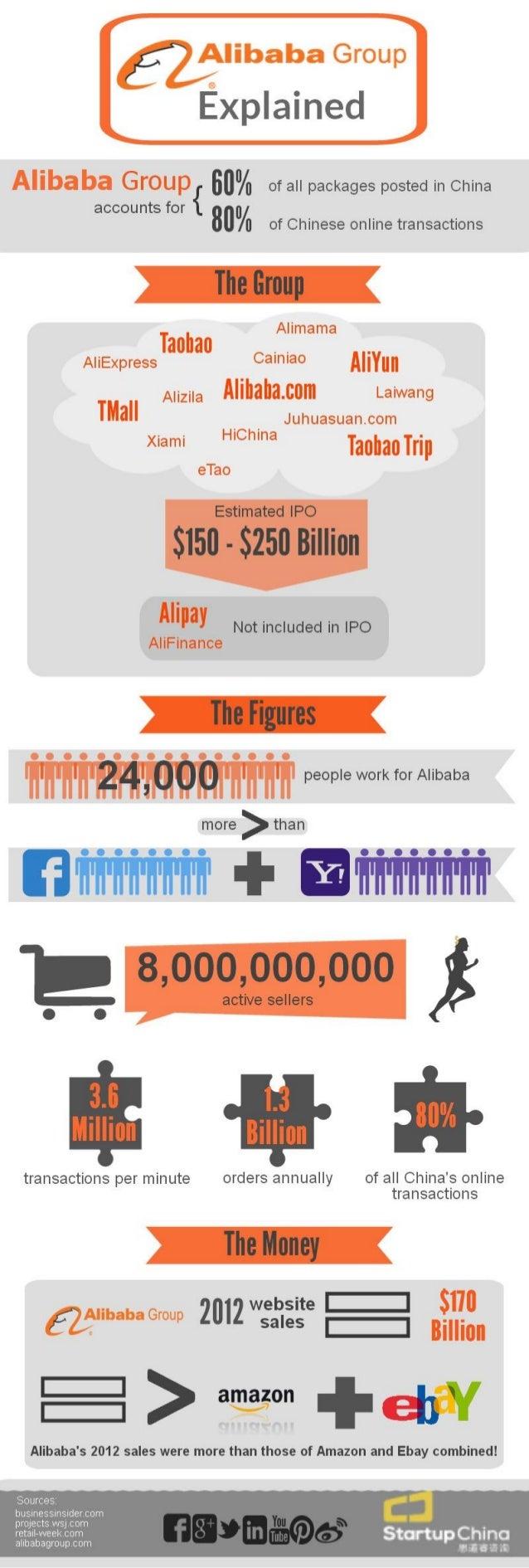 Alibaba: The Figures