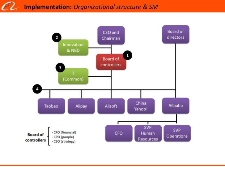 yahoo organizational structure Large or small, every organization should operate with a defined organizational structure a well thought out and strategic business configuration clarifies reporting.