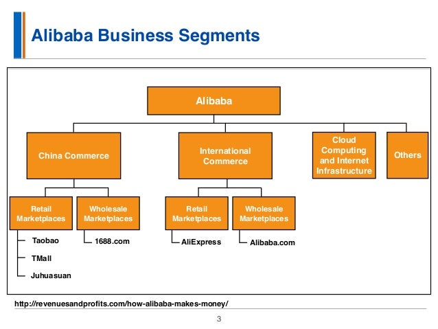 market analysis and strategy for alibaba Learn more about 8 successful strategies for china's $133bil ecommerce market and our services  media analysis marketing & communications  according to.