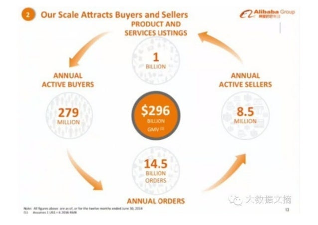 Our Scale  Attracts Buyers and Sellers PRODUCT AND SERVICES LISTINGS  1  Bill T. '  ANNUAL ACTIVE BUYERS  279 '. 'iLLlC'. ...