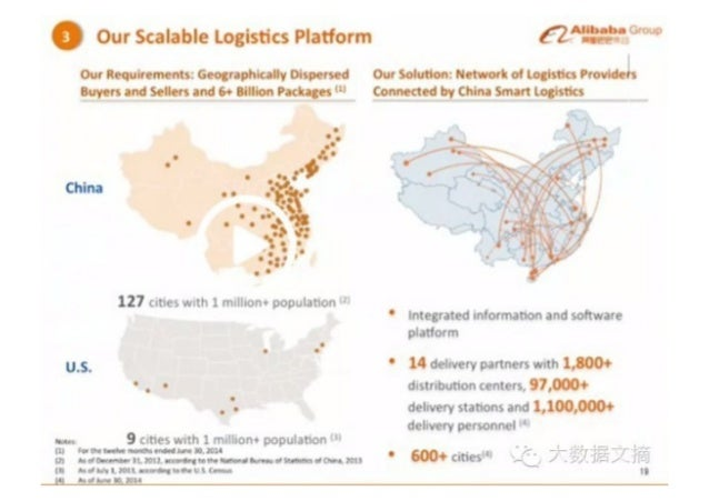 """Our Scalable Logistics Platform €Z""""""""""""""""""""""""  Our Rt-qum-mi-nts:  Cu-o. r.iphic -lly Olsp-~rs--d Our Solution:  Ni-ta-. or'-. ..."""