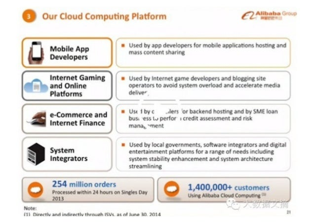 """Q Our Cloud Computing Platform €l""""'%, °'°""""""""     mass content sharlng  Mob"""".  App I Used by app developers for mobile appli..."""