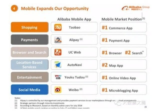 ". Mobile Expands Our Opportunity c—'z"""". ..': .°. °'°°°  Alibaba Mobile App Mobile Market Posltionl""  S U ""°°'° '1c°~m- 3 ..."