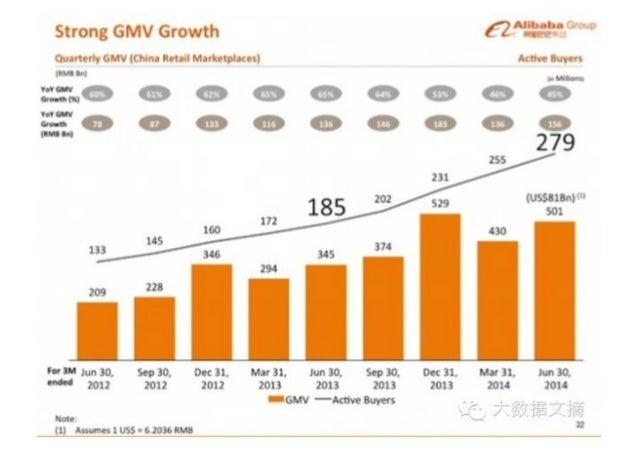 "Strong GMV Growth e""'. '.""za""'~' °""""""'  Quarteriy GMV (China Retail Marhtplacesl Active Iuyars  HON ___ mass on o o do o o..."