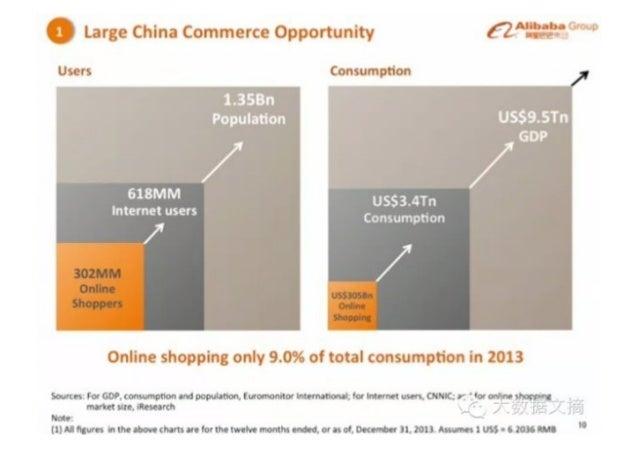 "Allbnlni F' ""«;    Large China Commerce Opportunity xv*. ?t""""  Users Consumption  1.3SBn Population  /  /  618MM  USS3.4Tn..."