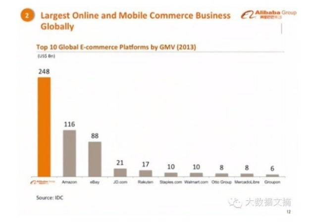 """"""" Largest online and Mobile Commerce Business c—'L'"""""""". ..': .°. °'°°° Globally     Top 10 Global I-commerce Platforms by G..."""