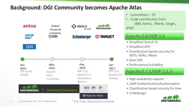Partner Ecosystem Showcase for Apache Ranger and Apache Atlas