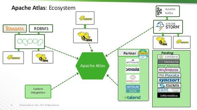 Partner Ecosystem Showcase for Apache Ranger and Apache Atlas