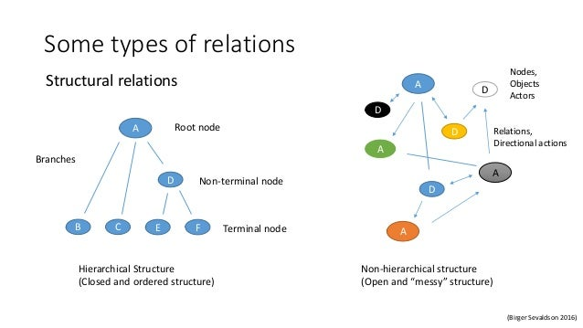 Some types of relations Structural relations A C D B E F Root node Non-terminal node Terminal node Branches A A A A D D D ...
