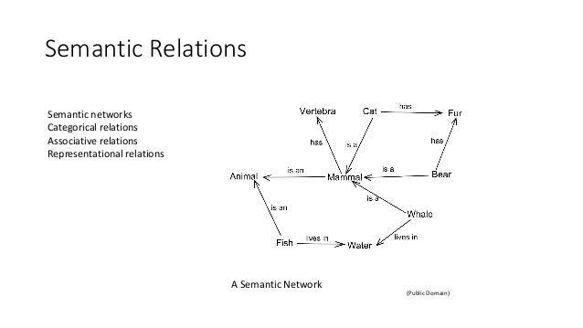 Semantic Relations (Public Domain) A Semantic Network Semantic networks Categorical relations Associative relations Repres...
