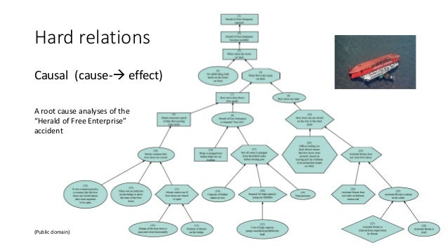 """Hard relations Causal (cause- effect) (Public domain) A root cause analyses of the """"Herald of Free Enterprise"""" accident"""