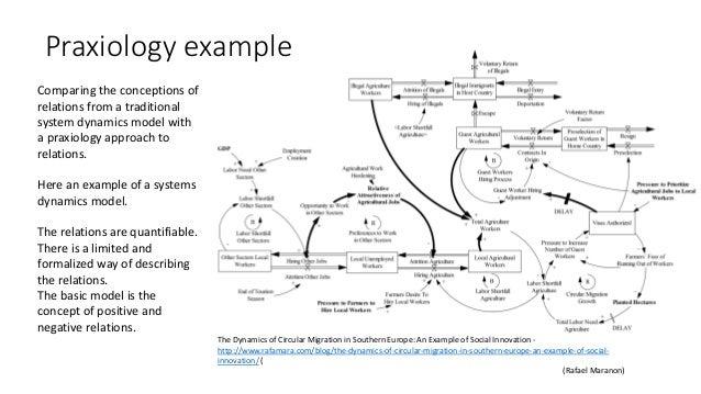 Praxiology example (Rafael Maranon) The Dynamics of Circular Migration in Southern Europe: An Example of Social Innovation...