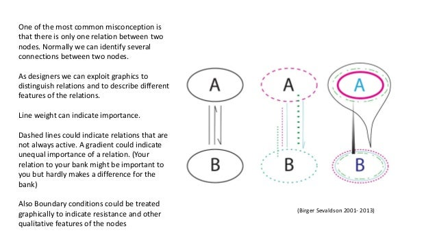 (Birger Sevaldson 2001- 2013) One of the most common misconception is that there is only one relation between two nodes. N...