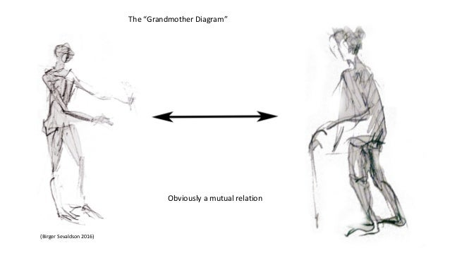 """(Birger Sevaldson 2016) The """"Grandmother Diagram"""" Obviously a mutual relation"""