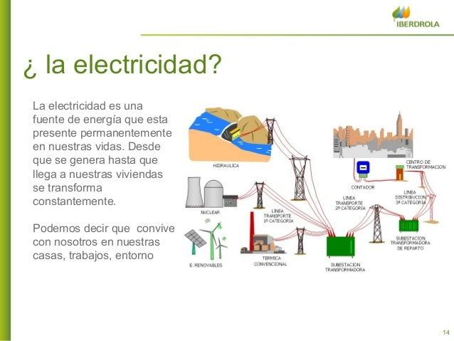 Recorrido que hace la energia electrica hasta el hogar