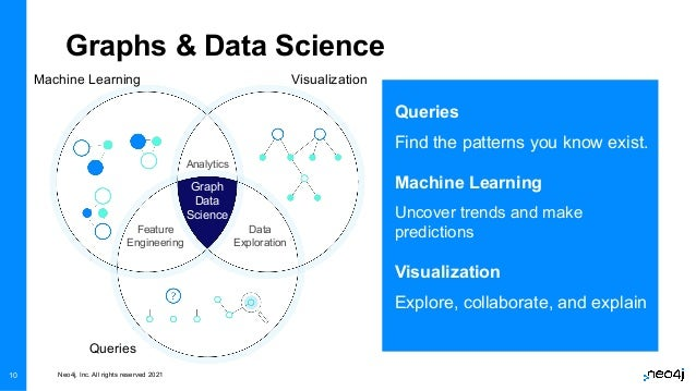 Neo4j, Inc. All rights reserved 2021 10 Queries Find the patterns you know exist. Machine Learning Uncover trends and make...