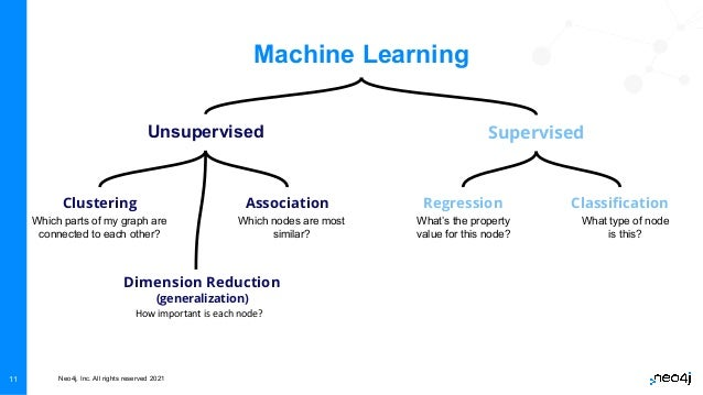 Neo4j, Inc. All rights reserved 2021 11 Machine Learning Unsupervised Clustering Dimension Reduction (generalization) Asso...