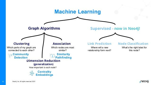 Neo4j, Inc. All rights reserved 2021 12 Machine Learning Graph Algorithms Clustering Dimension Reduction (generalization) ...