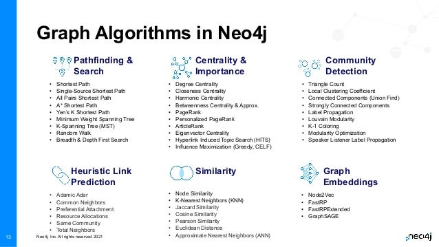 Neo4j, Inc. All rights reserved 2021 13 Graph Algorithms in Neo4j Pathfinding & Search • Shortest Path • Single-Source Sho...