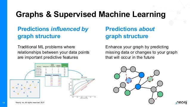 Neo4j, Inc. All rights reserved 2021 Graphs & Supervised Machine Learning Traditional ML problems where relationships betw...