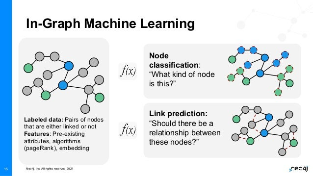 """Neo4j, Inc. All rights reserved 2021 15 In-Graph Machine Learning Node classification: """"What kind of node is this?"""" Link p..."""