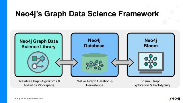 Neo4j, Inc. All rights reserved 2021 Neo4j's Graph Data Science Framework Neo4j Graph Data Science Library Neo4j Database ...