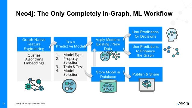 Neo4j, Inc. All rights reserved 2021 19 Neo4j: The Only Completely In-Graph, ML Workflow Graph-Native Feature Engineering ...