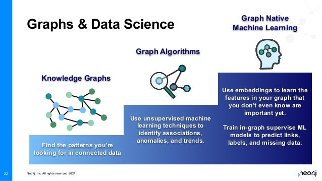 Neo4j, Inc. All rights reserved 2021 22 Graphs & Data Science Knowledge Graphs Graph Algorithms Graph Native Machine Learn...