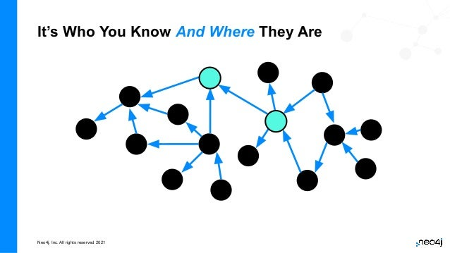 Neo4j, Inc. All rights reserved 2021 It's Who You Know And Where They Are