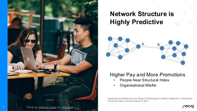 Neo4j, Inc. All rights reserved 2021 5 Higher Pay and More Promotions • People Near Structural Holes • Organizational Misf...