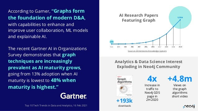 """Neo4j, Inc. All rights reserved 2021 7 7 Top 10 Tech Trends in Data and Analytics, 16 Feb 2021 According to Garner, """"Graph..."""