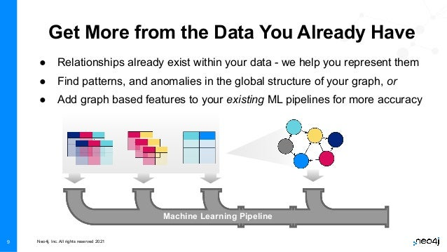 Neo4j, Inc. All rights reserved 2021 Get More from the Data You Already Have ● Relationships already exist within your dat...