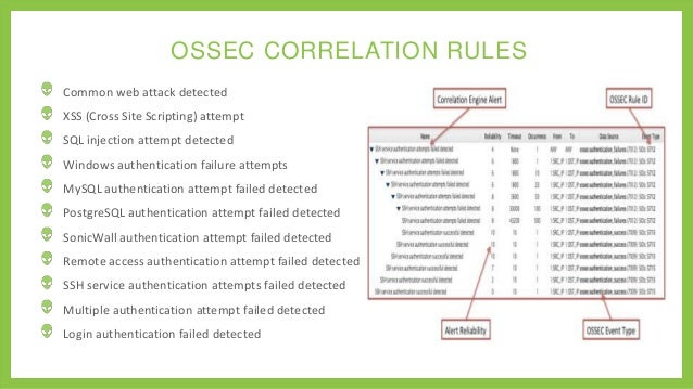Advanced Ossec Training Integration Strategies For Open