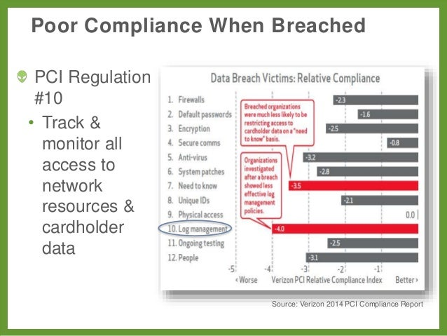 How To Simplify Audit Compliance With Unified Security