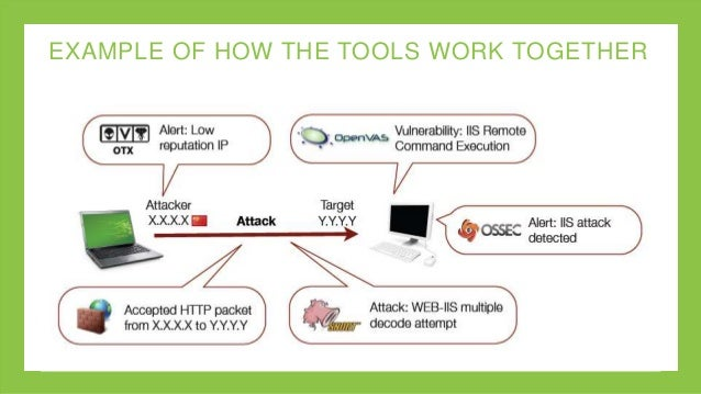 Integrated Tools in AlienVault Unified Security Management Platform Slide 3
