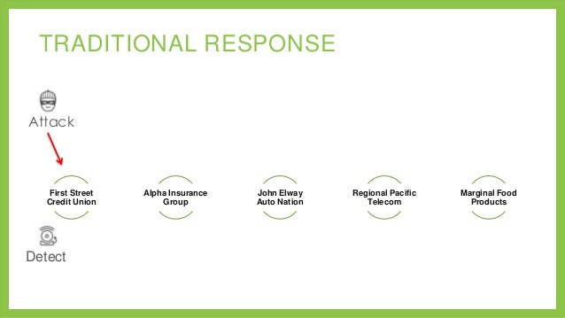 TRADITIONAL RESPONSE Attack  First Street Credit Union  Detect  Alpha Insurance Group  John Elway Auto Nation  Regional Pa...