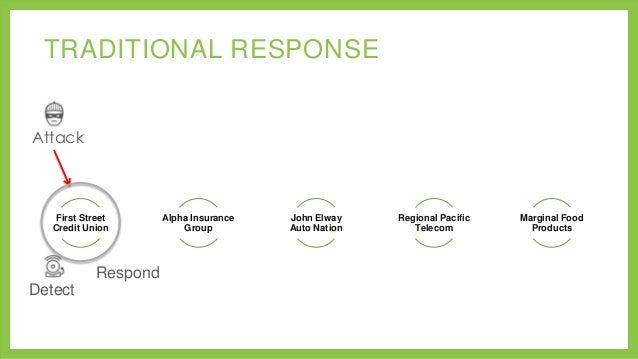TRADITIONAL RESPONSE Attack  First Street Credit Union  Respond Detect  Alpha Insurance Group  John Elway Auto Nation  Reg...