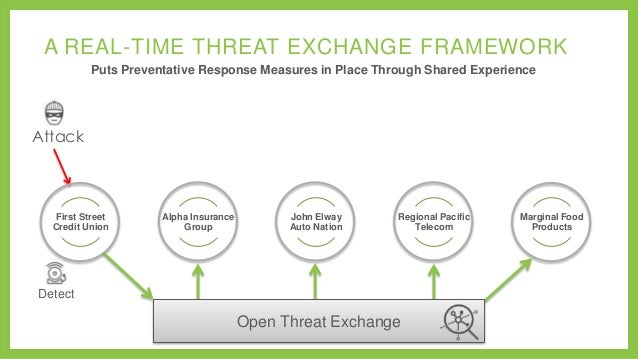 A REAL-TIME THREAT EXCHANGE FRAMEWORK Puts Preventative Response Measures in Place Through Shared Experience  Attack  Firs...