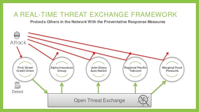 A REAL-TIME THREAT EXCHANGE FRAMEWORK Protects Others in the Network With the Preventative Response Measures  Attack  Firs...