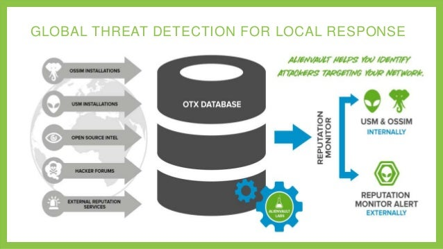 GLOBAL THREAT DETECTION FOR LOCAL RESPONSE