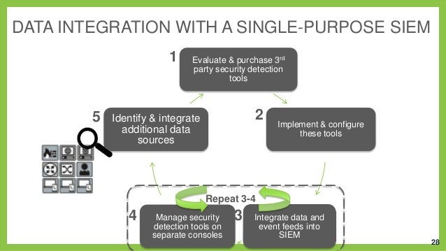 DATA INTEGRATION WITH A SINGLE-PURPOSE SIEM 1  5  Evaluate & purchase 3rd party security detection tools  2  Identify & in...