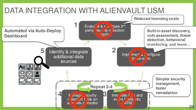 DATA INTEGRATION WITH ALIENVAULT USM Reduced licensing costs  1 Automated via Auto-Deploy Dashboard  5  Evaluate & purchas...