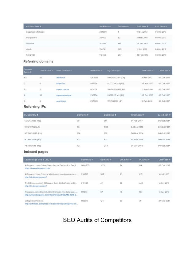Automated SEO Audit document for client  Slide 3