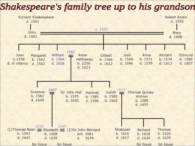 William Shakespeares Daughter Susanna