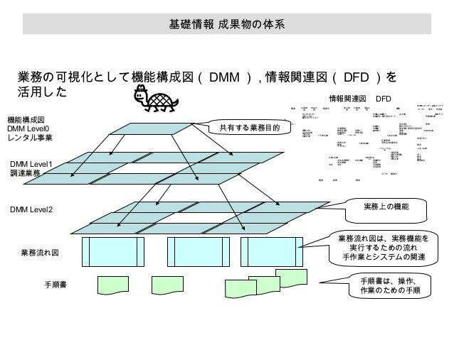 基礎情報 成果物の体系  業務の可視化として機能構成図( DMM ) , 情報関連図( DFD )を 活用した 情報関連図  DFD 調達  機能構成図 DMM Level0 レンタル事業   在庫レンタ ル 在Bレンタ ル 転売( フ 、 ソ...