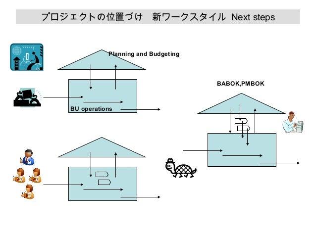 プロジェクトの位置づけ 新ワークスタイル Next steps  Planning and Budgeting  BABOK,PMBOK  BU operations
