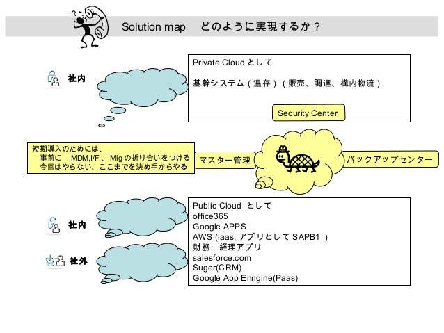 Solution map  どのように実現するか? Private Cloud として 社内  基幹システム(温存)(販売、調達、構内物流) Security Center  短期導入のためには、  事前に  MDM,I/F 、 Mig の折り...